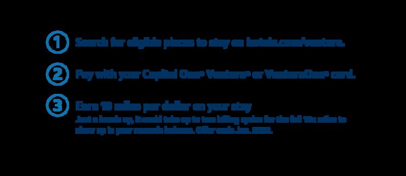 Hotels com | Capital One